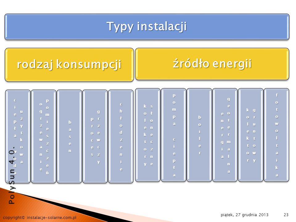 Typy instalacji rodzaj konsumpcji źródło energii piątek, 27 grudnia 2013 copyright© instalacje-solarne.com.pl 23 PolySun 4.0.