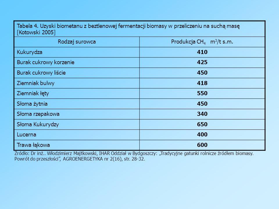 Tabela 4. Uzyski biometanu z beztlenowej fermentacji biomasy w przeliczeniu na suchą masę [Kotowski 2005] Rodzaj surowcaProdukcja CH 4 m 3 /t s.m. Kuk