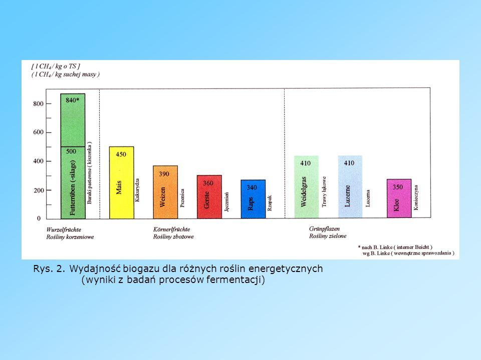 Rys. 2. Wydajność biogazu dla różnych roślin energetycznych (wyniki z badań procesów fermentacji)