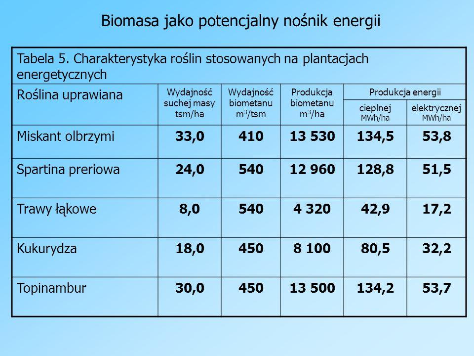 Biomasa jako potencjalny nośnik energii Tabela 5. Charakterystyka roślin stosowanych na plantacjach energetycznych Roślina uprawiana Wydajność suchej
