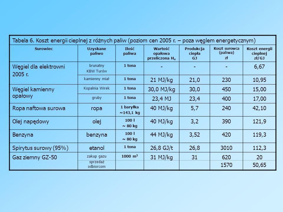 Tabela 6. Koszt energii cieplnej z różnych paliw (poziom cen 2005 r. – poza węglem energetycznym) SurowiecUzyskane paliwo Ilość paliwa Wartość opałowa