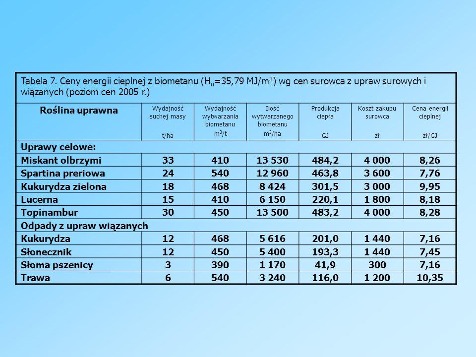 Tabela 7. Ceny energii cieplnej z biometanu (H u =35,79 MJ/m 3 ) wg cen surowca z upraw surowych i wiązanych (poziom cen 2005 r.) Roślina uprawna Wyda