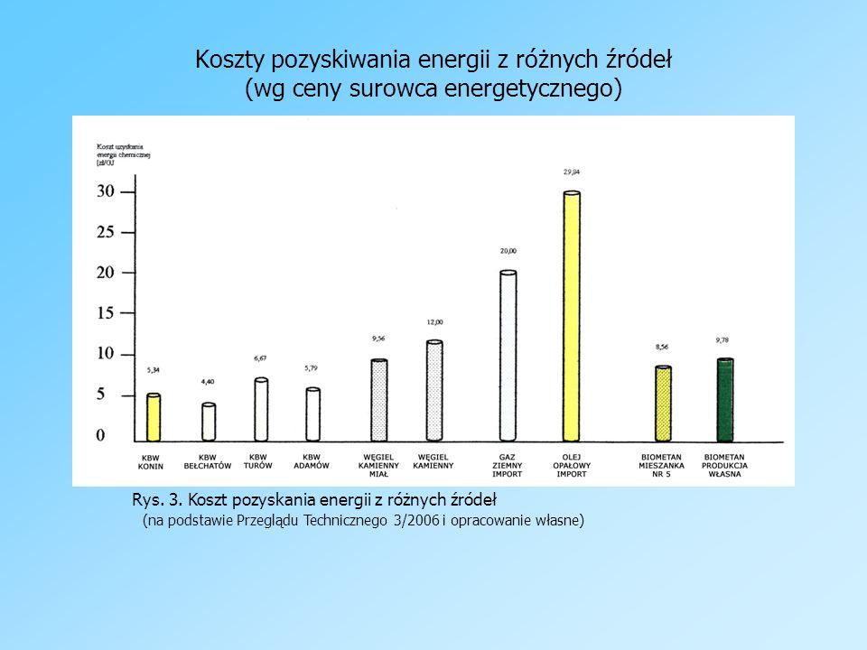 Koszty pozyskiwania energii z różnych źródeł (wg ceny surowca energetycznego) Rys. 3. Koszt pozyskania energii z różnych źródeł (na podstawie Przegląd