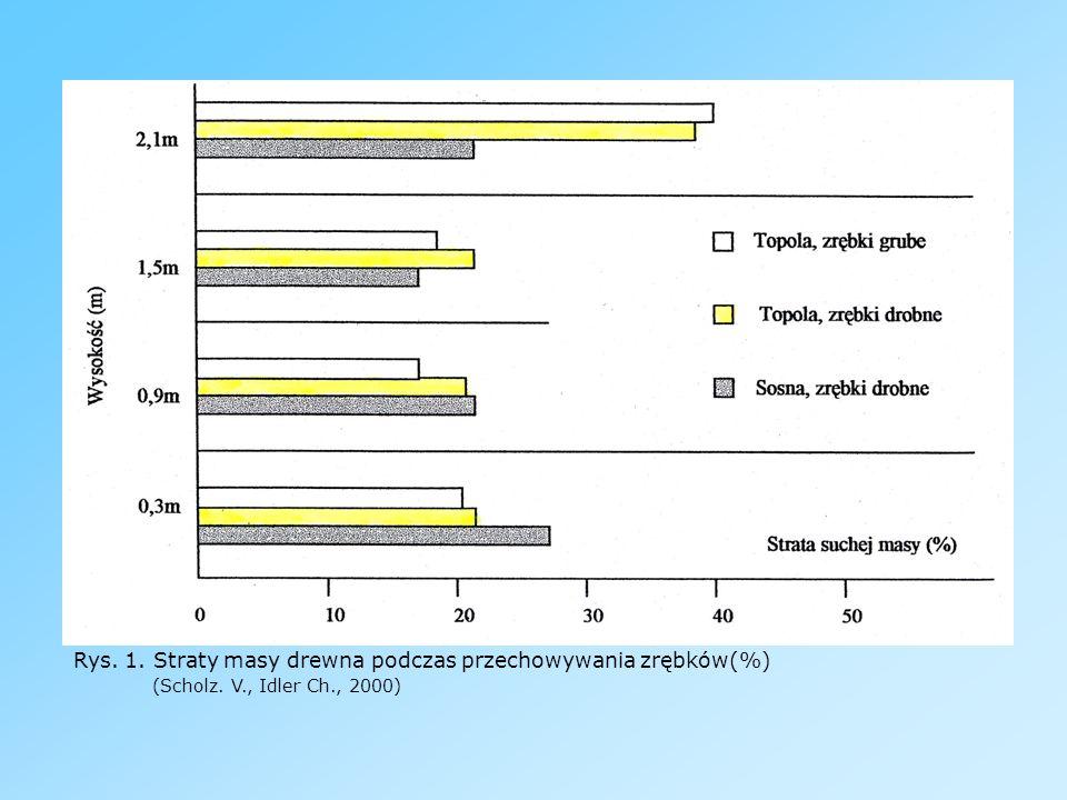 Paliwa płynne Pierwszym paliwem płynnym pozyskiwanym z biomasy był alkohol etylowy.