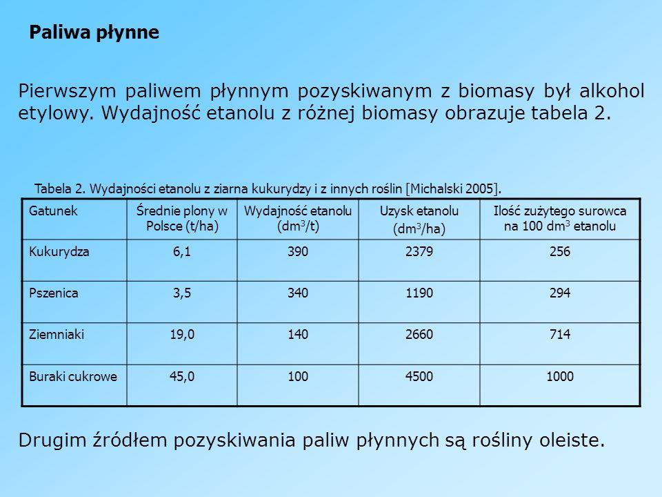 Paliwa płynne Pierwszym paliwem płynnym pozyskiwanym z biomasy był alkohol etylowy. Wydajność etanolu z różnej biomasy obrazuje tabela 2. Tabela 2. Wy