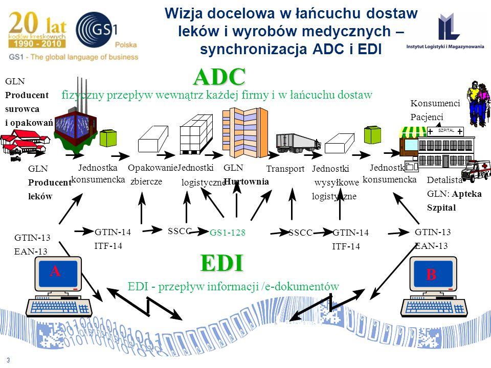 3 Wizja docelowa w łańcuchu dostaw leków i wyrobów medycznych – synchronizacja ADC i EDI GLN Producent leków Jednostka konsumencka OpakowanieJednostki