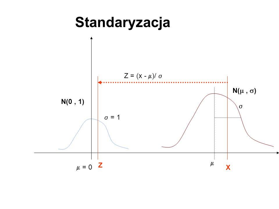 Standaryzacja = 0 = 1 Z = (x - )/ N(, ) N(0, 1) X Z