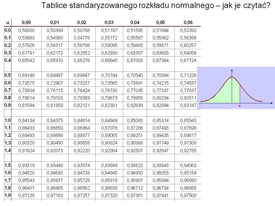 Tablice standaryzowanego rozkładu normalnego – jak je czytać?