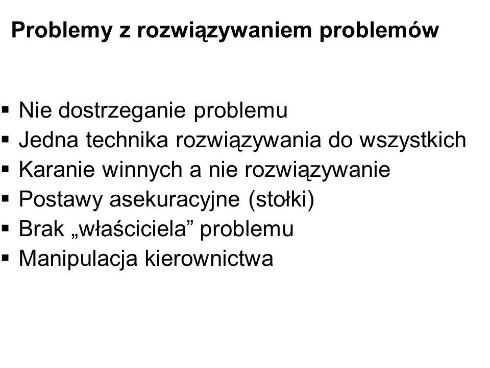 Problemy z rozwiązywaniem problemów Nie dostrzeganie problemu Jedna technika rozwiązywania do wszystkich Karanie winnych a nie rozwiązywanie Postawy a
