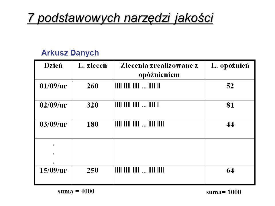 Arkusz Danych suma = 4000 suma= 1000 7 podstawowych narzędzi jakości