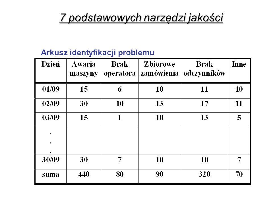 Arkusz identyfikacji problemu 7 podstawowych narzędzi jakości