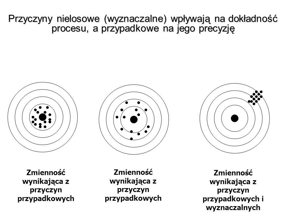 Przyczyny nielosowe (wyznaczalne) wpływają na dokładność procesu, a przypadkowe na jego precyzję Zmienność wynikająca z przyczyn przypadkowych Zmienno