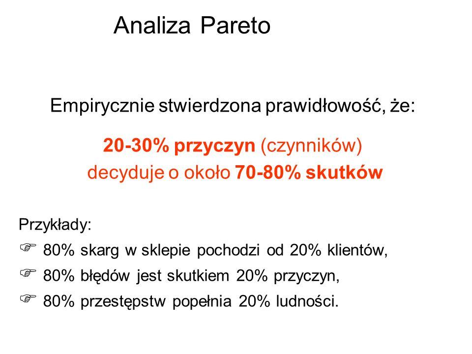 Analiza Pareto Empirycznie stwierdzona prawidłowość, że: 20-30% przyczyn (czynników) decyduje o około 70-80% skutków Przykłady: 80% skarg w sklepie po