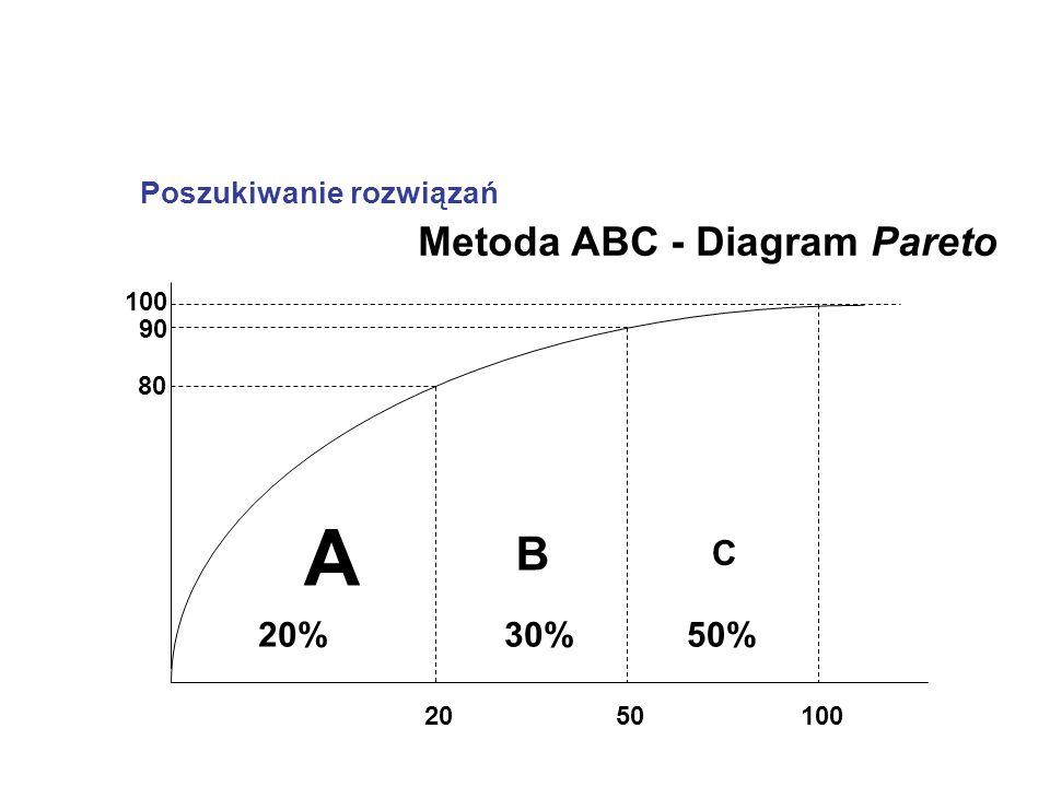 Poszukiwanie rozwiązań 100 20 80 A B C 10050 90 20%30%50% Metoda ABC - Diagram Pareto