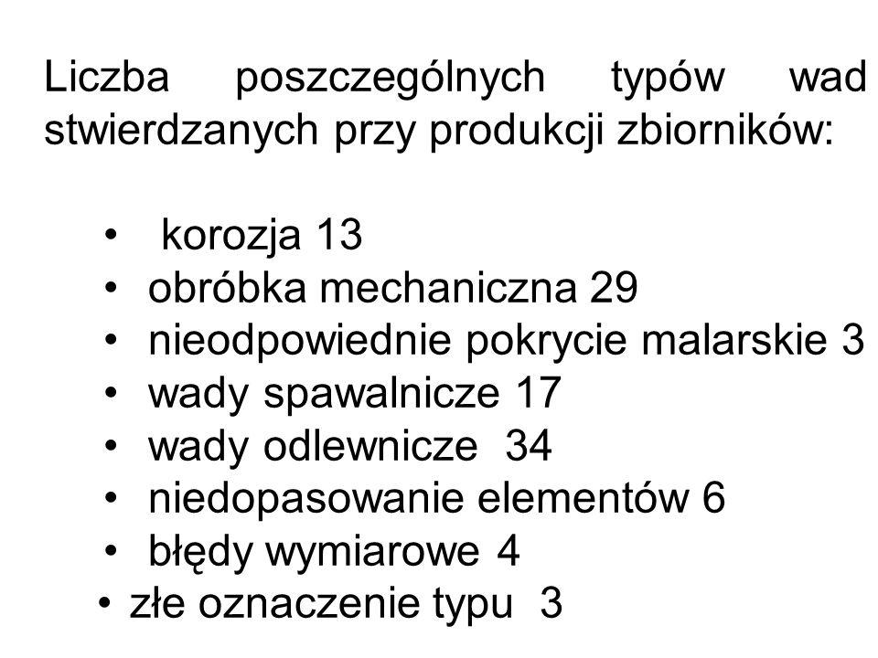 Liczba poszczególnych typów wad stwierdzanych przy produkcji zbiorników: korozja 13 obróbka mechaniczna 29 nieodpowiednie pokrycie malarskie 3 wady sp
