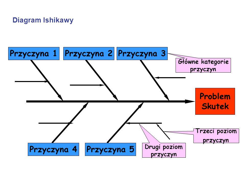 Diagram Ishikawy Problem Skutek Przyczyna 1 Przyczyna 5Przyczyna 4 Przyczyna 3Przyczyna 2 Główne kategorie przyczyn Drugi poziom przyczyn Trzeci pozio