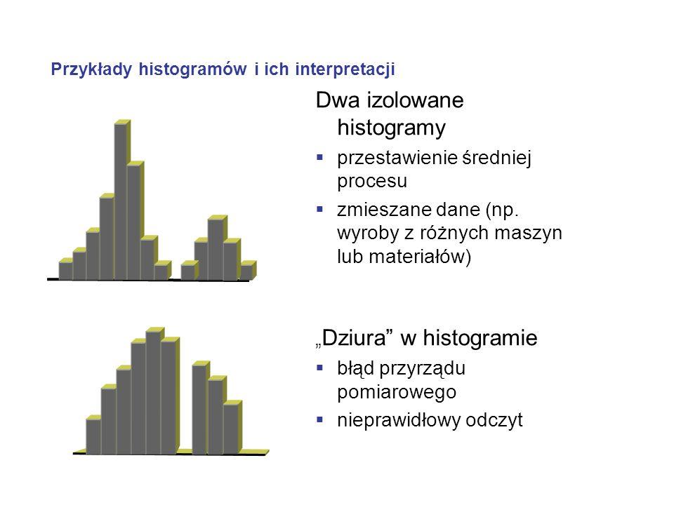 Przykłady histogramów i ich interpretacji Dwa izolowane histogramy przestawienie średniej procesu zmieszane dane (np. wyroby z różnych maszyn lub mate