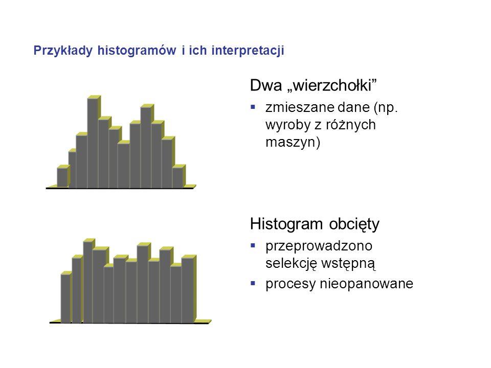 Przykłady histogramów i ich interpretacji Dwa wierzchołki zmieszane dane (np. wyroby z różnych maszyn) Histogram obcięty przeprowadzono selekcję wstęp