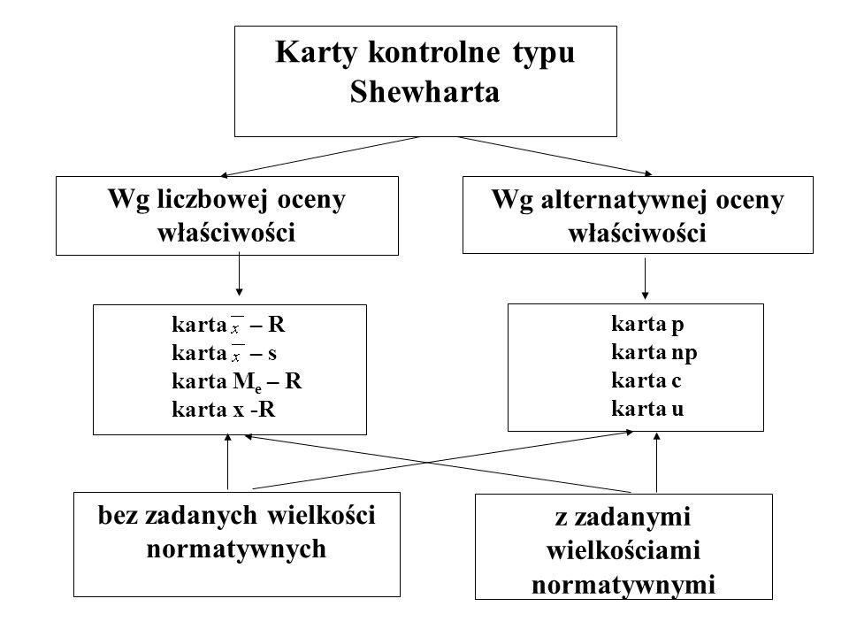 Karty kontrolne typu Shewharta Wg alternatywnej oceny właściwości Wg liczbowej oceny właściwości karta – R karta – s karta M e – R karta x -R karta p