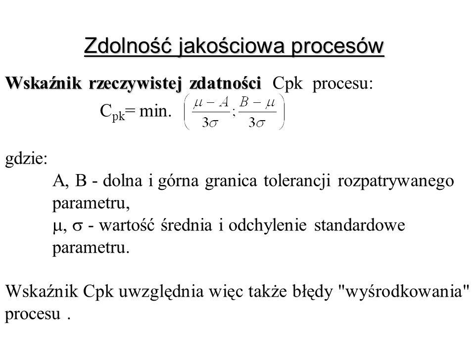 Zdolność jakościowa procesów Wskaźnik rzeczywistej zdatności Wskaźnik rzeczywistej zdatności Cpk procesu: C pk = min. gdzie: A, B - dolna i górna gran