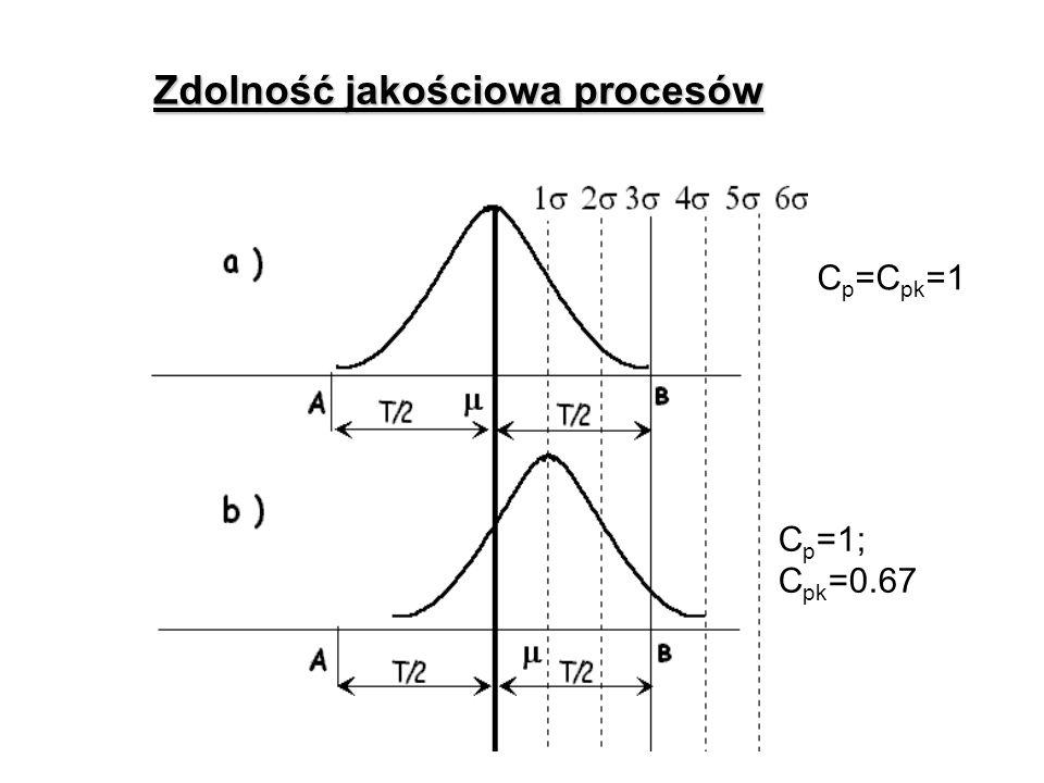 Zdolność jakościowa procesów C p =1; C pk =0.67 C p =C pk =1