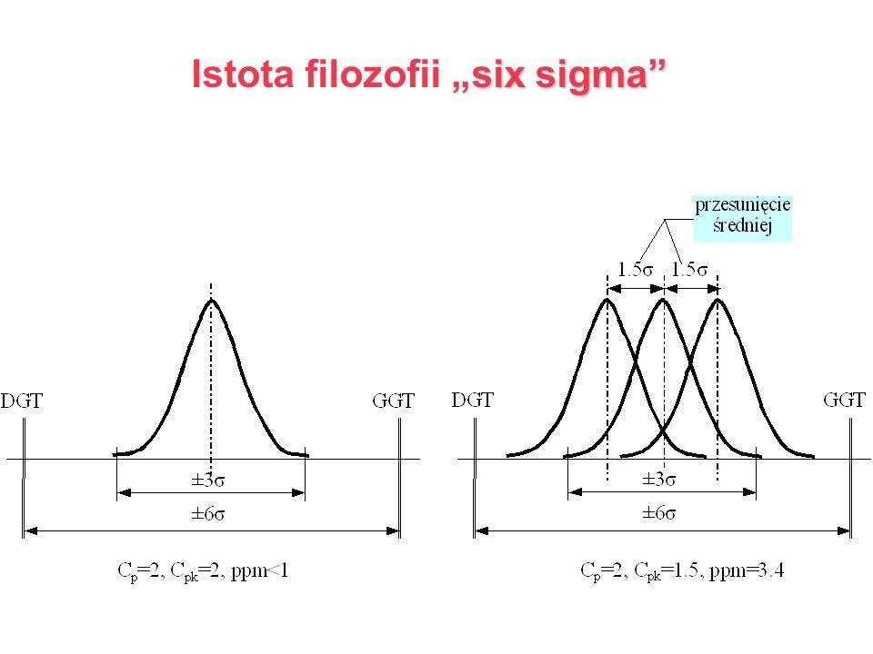 six sigma Istota filozofii six sigma