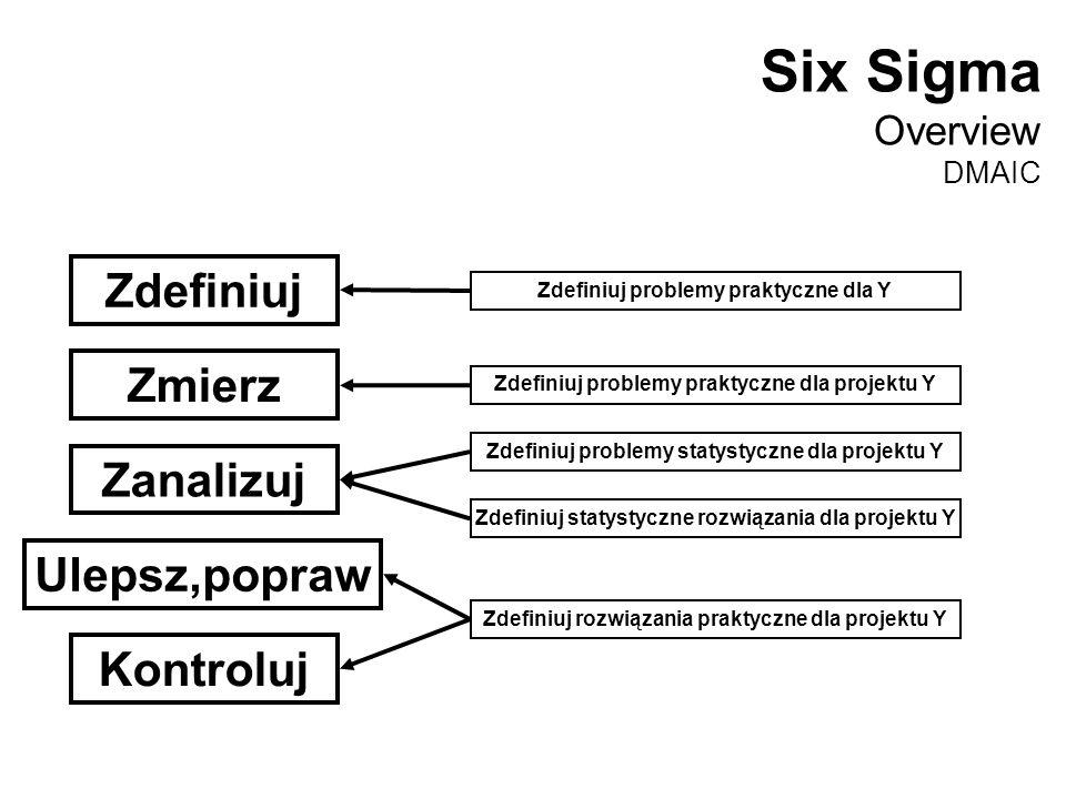 Zdefiniuj Zmierz Zanalizuj Ulepsz,popraw Kontroluj Zdefiniuj problemy praktyczne dla Y Zdefiniuj problemy praktyczne dla projektu Y Zdefiniuj problemy