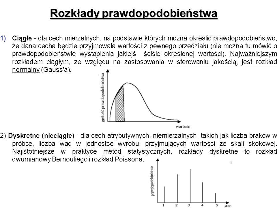 Rozkłady prawdopodobieństwa 1)Ciągłe - dla cech mierzalnych, na podstawie których można określić prawdopodobieństwo, że dana cecha będzie przyjmowała