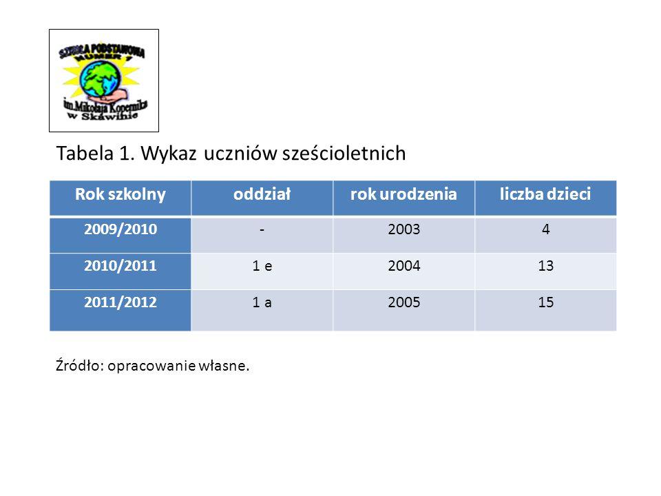 Rok szkolnyoddziałrok urodzenialiczba dzieci 2009/2010-20034 2010/20111 e200413 2011/20121 a200515 Tabela 1.
