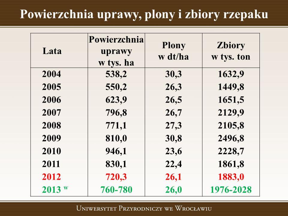 Powierzchnia uprawy, plony i zbiory rzepaku Lata Powierzchnia uprawy w tys. ha Plony w dt/ha Zbiory w tys. ton 2004538,230,31632,9 2005550,226,31449,8