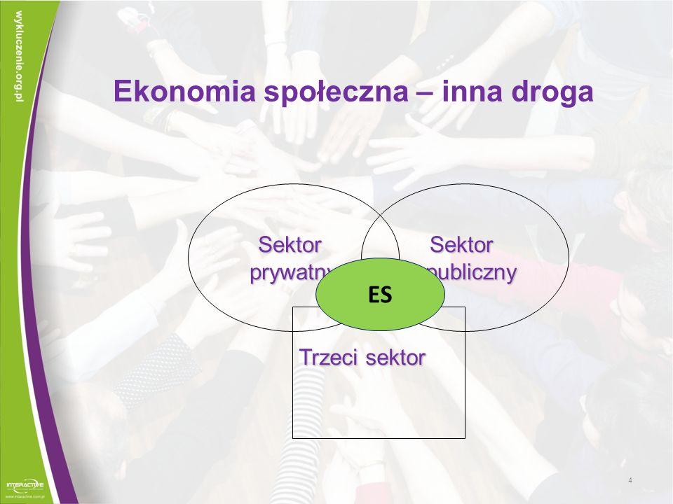 Badania polskiego sektora ES Jan Herbst Kondycja ES w Polsce 2006, Operacjonalizacja kryteriów EMES – analiza PES pod ich kątem, Najbliżej idealnego typu PES są spółdzielnie socjalne, następnie ZAZ, Słabość organizacji pozarządowych w świetle przedsiębiorczości społecznej 25