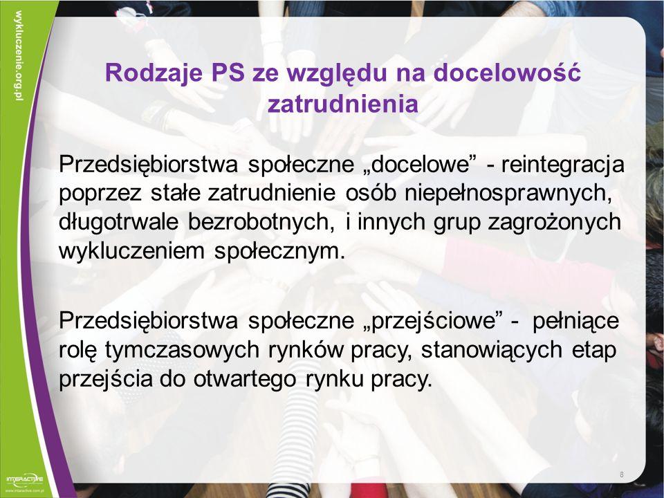 Spółdzielnie socjalne Ustawa z dnia 27 kwietnia 2007 (Dz.