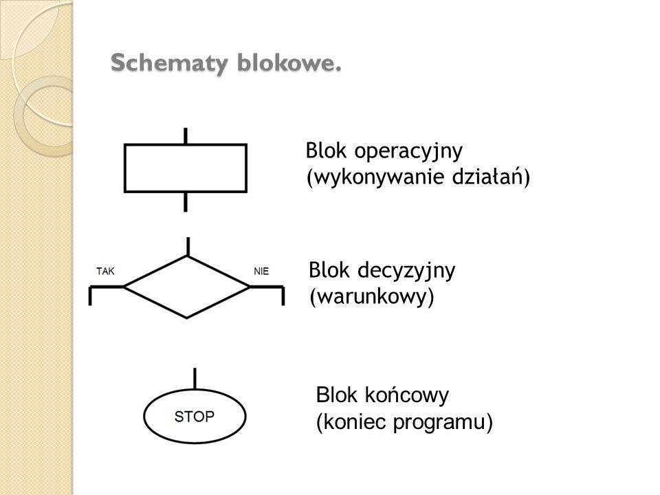Schematy blokowe. Blok operacyjny (wykonywanie działań) Blok decyzyjny (warunkowy ) Blok końcowy (koniec programu)