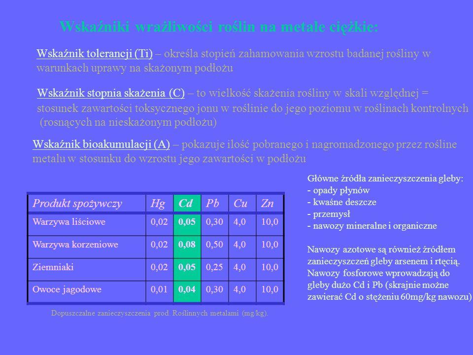 Wskaźniki wrażliwości roślin na metale ciężkie: Wskaźnik tolerancji (Ti) – określa stopień zahamowania wzrostu badanej rośliny w warunkach uprawy na s