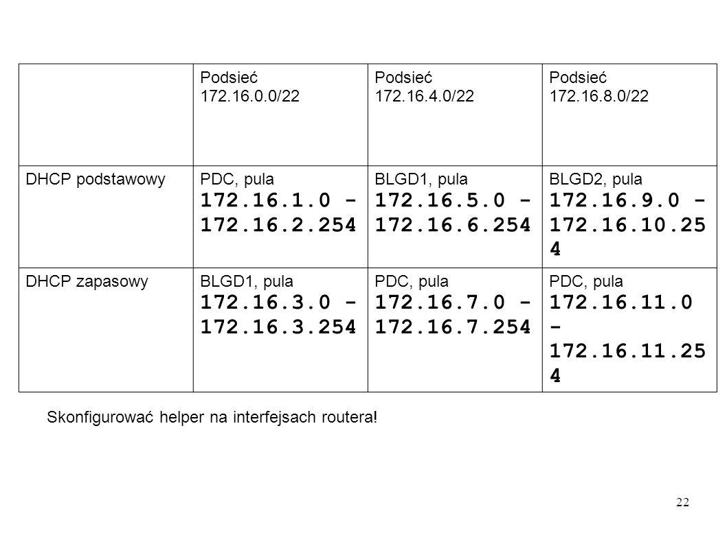 22 Podsieć 172.16.0.0/22 Podsieć 172.16.4.0/22 Podsieć 172.16.8.0/22 DHCP podstawowyPDC, pula 172.16.1.0 - 172.16.2.254 BLGD1, pula 172.16.5.0 - 172.1