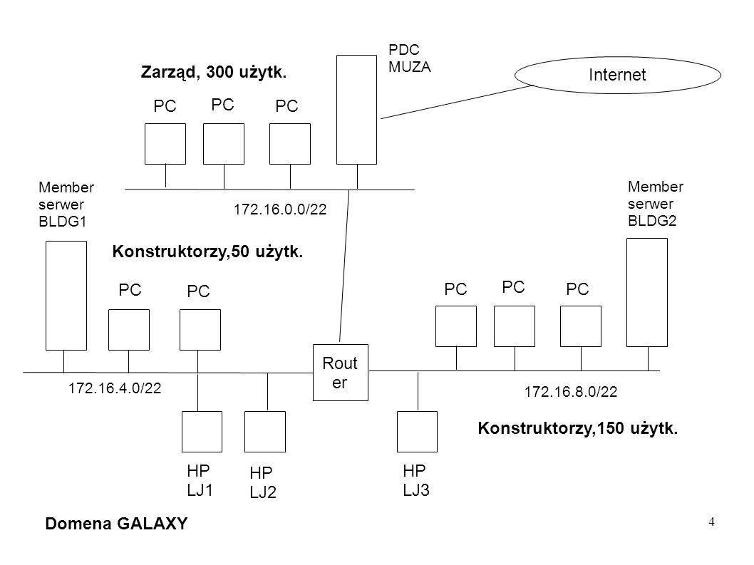 4 Rout er Member serwer BLDG2 HP LJ3 HP LJ2 HP LJ1 PC Konstruktorzy,50 użytk. Zarząd, 300 użytk. 172.16.8.0/22 Domena GALAXY Internet 172.16.4.0/22 Me