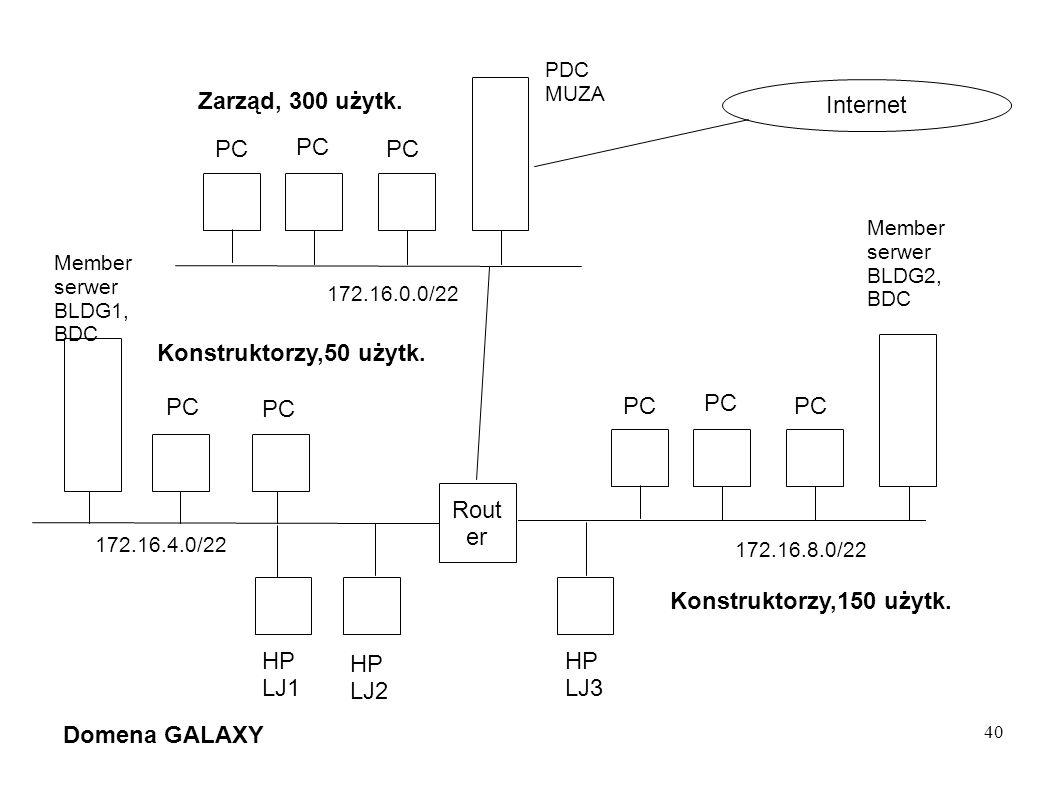 40 Rout er Member serwer BLDG2, BDC HP LJ3 HP LJ2 HP LJ1 PC Konstruktorzy,50 użytk. Zarząd, 300 użytk. 172.16.8.0/22 Domena GALAXY Internet 172.16.4.0