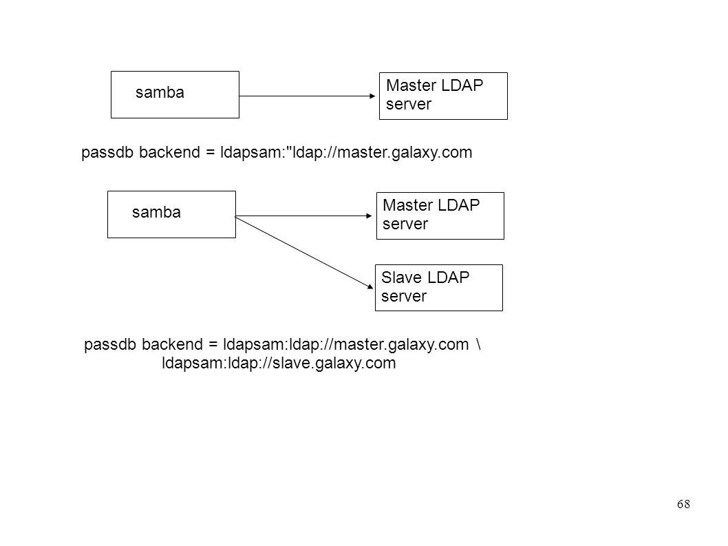 69 Zatrzymać serwer ldap Zainstalować nowy plik konfiguracyjny Master LDSAP serwer, /etc/slapd.conf: include /etc/openldap/schema/core.schema include /etc/openldap/schema/cosine.schema include /etc/openldap/schema/inetorgperson.schema include /etc/openldap/schema/nis.schema include /etc/openldap/schema/samba.schema pidfile /var/run/slapd/slapd.pid argsfile /var/run/slapd/slapd.args database bdb suffix dc=galaxy,dc=com rootdn cn=Manager,dc=galaxy,dc=com # rootpw = not24get rootpw {SSHA}86kTavd9Dw3FAz6qzWTrCOKX/c0Qe+UV replica host=lapdc.galaxy.com:389 (dopisać lapdc w DNS) suffix= dc=galaxy,dc=com binddn= cn=updateuser,dc=galaxy,dc=com bindmethod=simple credentials=not24get