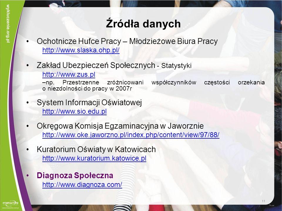 Źródła danych Ochotnicze Hufce Pracy – Młodzieżowe Biura Pracy http://www.slaska.ohp.pl/ Zakład Ubezpieczeń Społecznych - Statystyki http://www.zus.pl