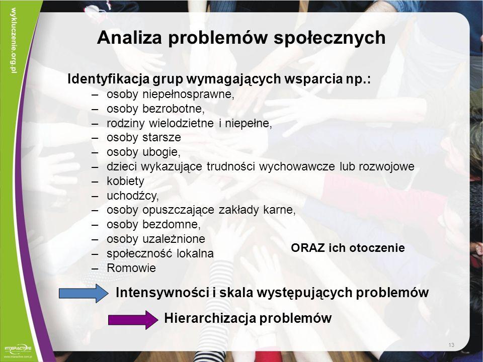 Analiza problemów społecznych Identyfikacja grup wymagających wsparcia np.: –osoby niepełnosprawne, –osoby bezrobotne, –rodziny wielodzietne i niepełn