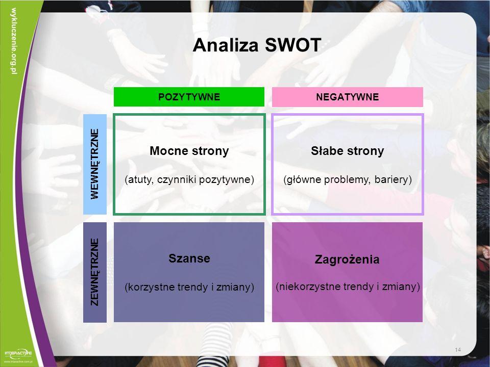 Analiza SWOT Mocne strony (atuty, czynniki pozytywne) Słabe strony (główne problemy, bariery) Zagrożenia (niekorzystne trendy i zmiany) Szanse (korzys