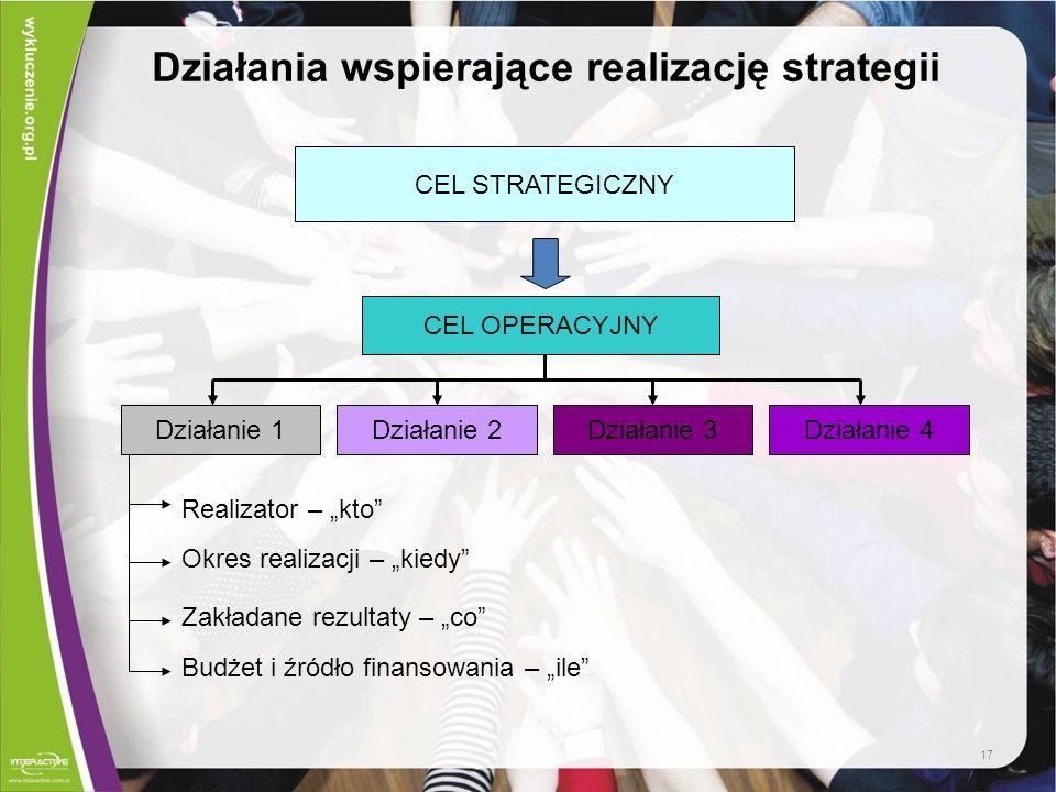 Działania wspierające realizację strategii CEL STRATEGICZNY CEL OPERACYJNY Działanie 2Działanie 1Działanie 3Działanie 4 Realizator – kto Okres realiza