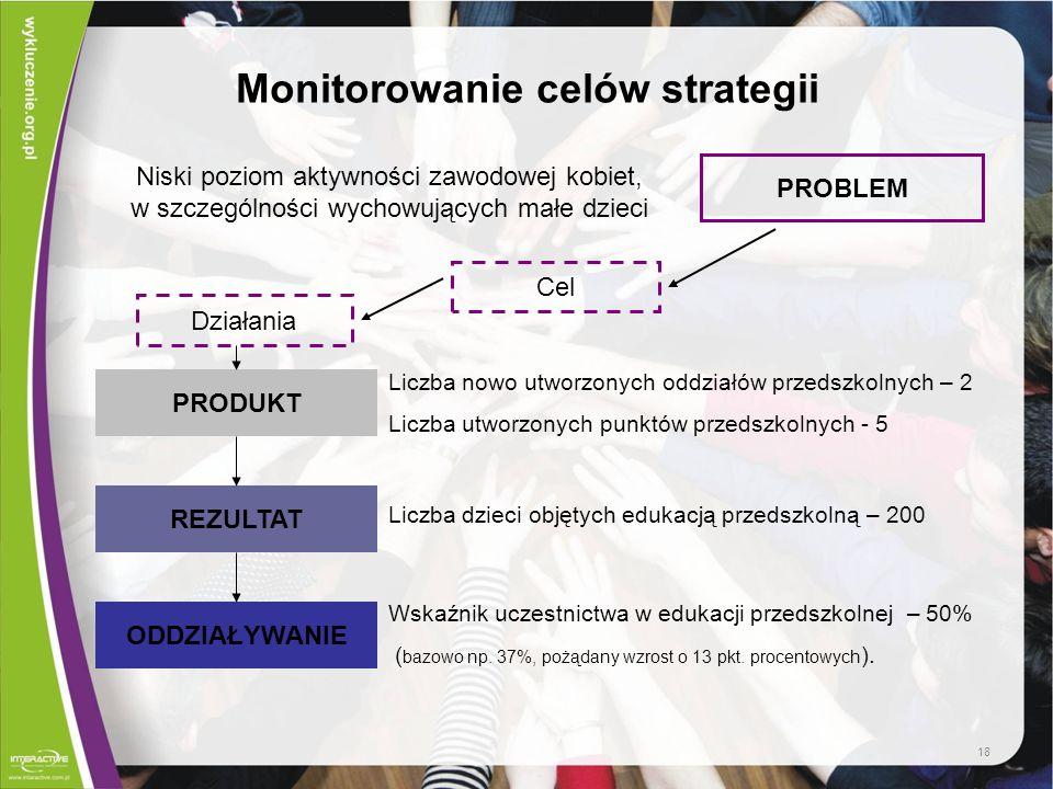 Monitorowanie celów strategii PRODUKT REZULTAT ODDZIAŁYWANIE Liczba nowo utworzonych oddziałów przedszkolnych – 2 Liczba utworzonych punktów przedszko