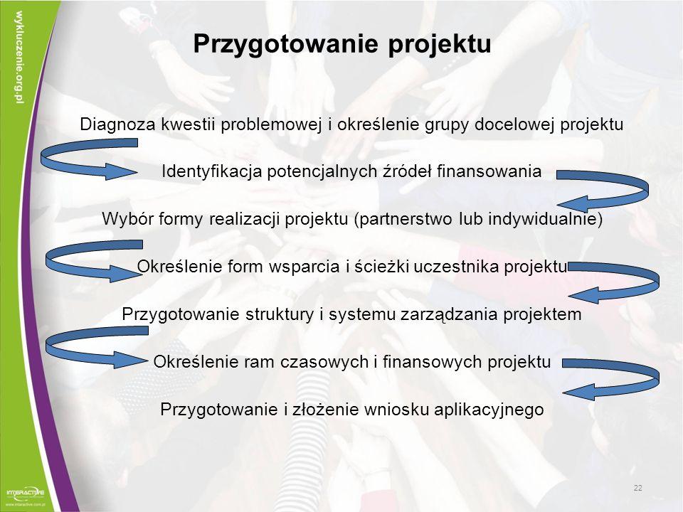 Przygotowanie projektu Diagnoza kwestii problemowej i określenie grupy docelowej projektu Identyfikacja potencjalnych źródeł finansowania Wybór formy