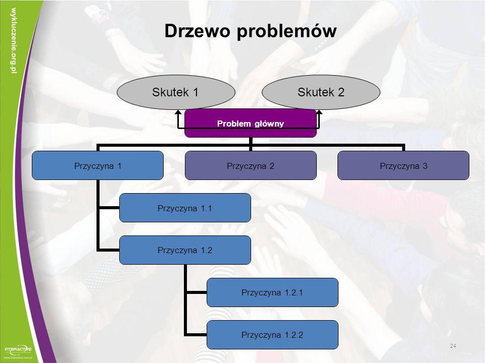 Problem główny Przyczyna 1 Przyczyna 1.1 Przyczyna 1.2 Przyczyna 1.2.1 Przyczyna 1.2.2 Przyczyna 2 Przyczyna 3 Skutek 1Skutek 2 Drzewo problemów 24
