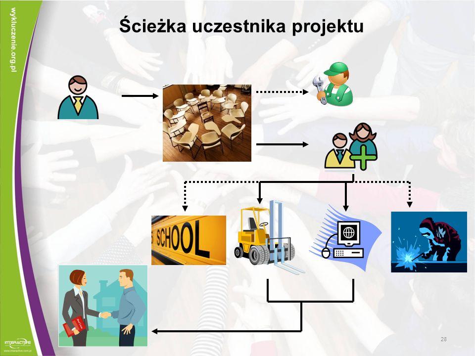 Ścieżka uczestnika projektu 28