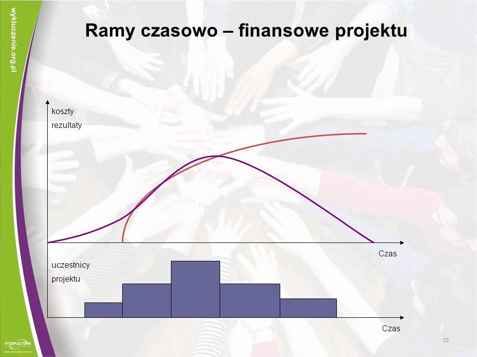Ramy czasowo – finansowe projektu uczestnicy projektu koszty rezultaty Czas 33