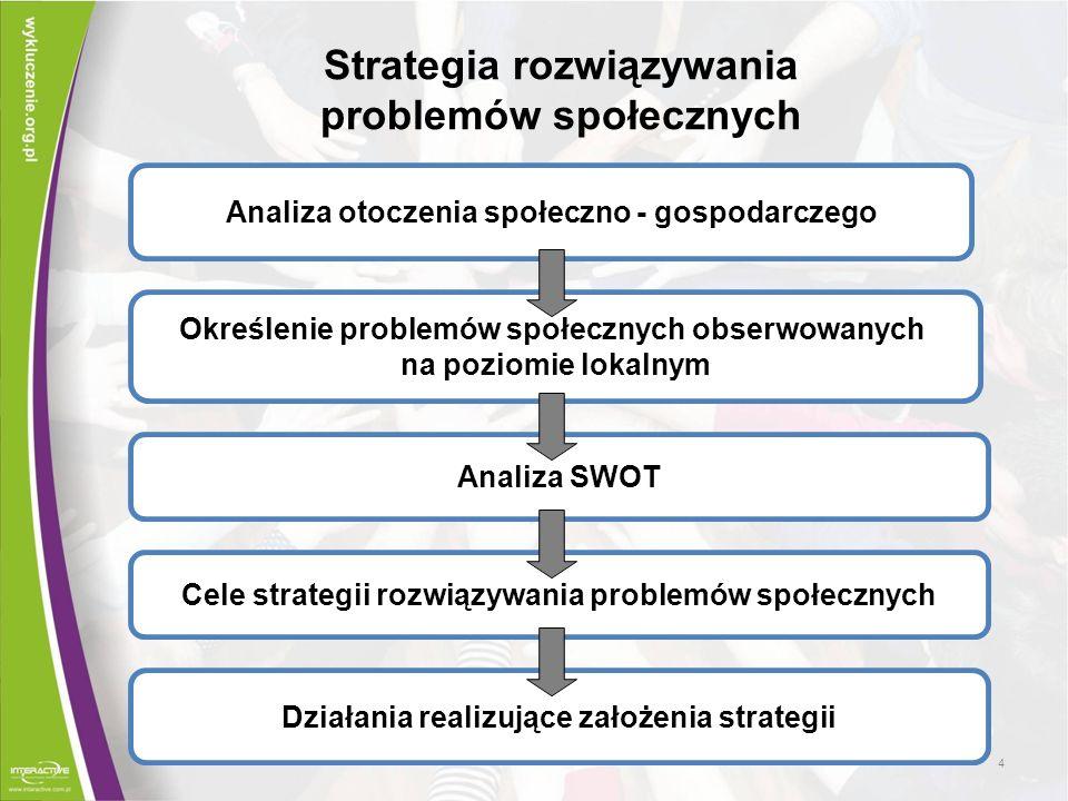 Strategia rozwiązywania problemów społecznych Analiza otoczenia społeczno - gospodarczego Określenie problemów społecznych obserwowanych na poziomie l