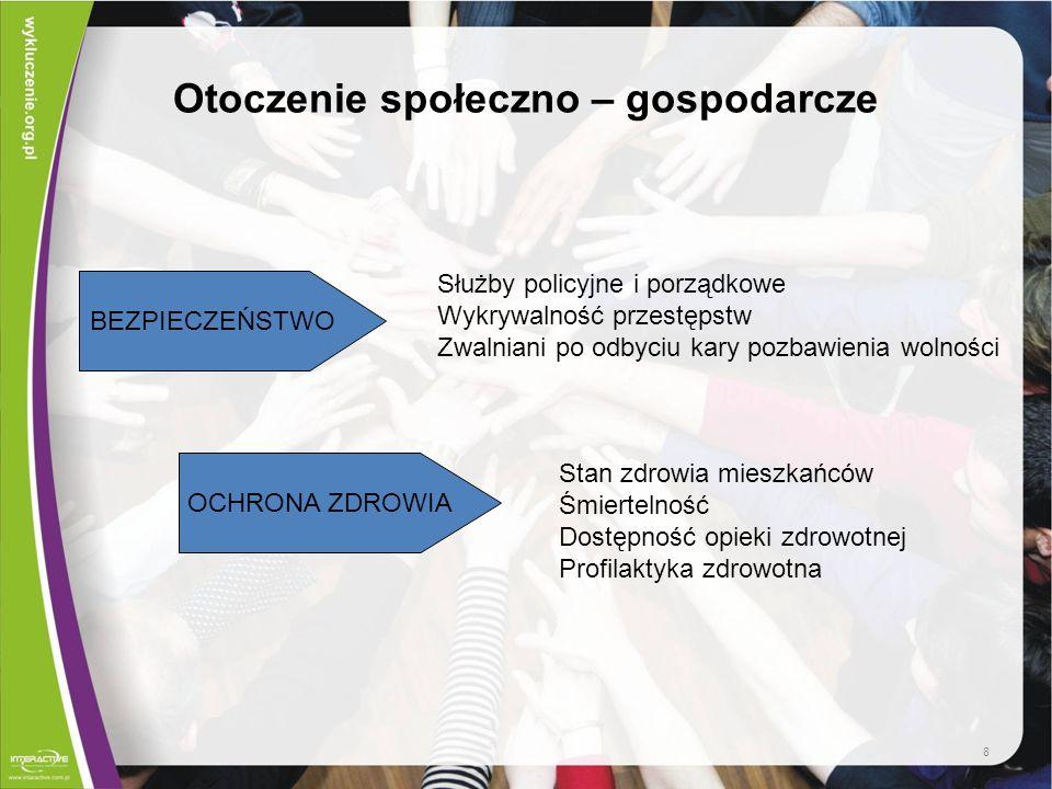 Źródła danych Główny Urząd Statystyczny –Bank Danych Regionalnych http://www.stat.gov.pl/bdr_n/app/strona.indeks –Badania: Europejskie badanie warunków życia ludności (EU-SILC) Praca nierejestrowana (2004, 2009) Praca a obowiązki rodzinne (2005) –Opracowania : np.