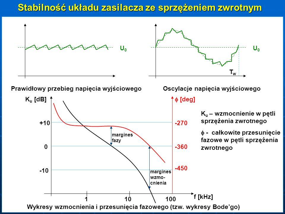 TwTw U0U0 U0U0 Prawidłowy przebieg napięcia wyjściowegoOscylacje napięcia wyjściowego Wykresy wzmocnienia i przesunięcia fazowego (tzw. wykresy Bodego